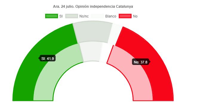 Ara: Ganaría el Sí a la independencia en Catalunya