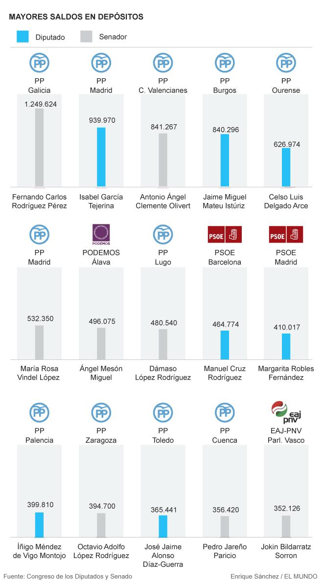 Los parlamentarios más ricos: 7 de cada 10 acaudalados son dirigentes del PP.