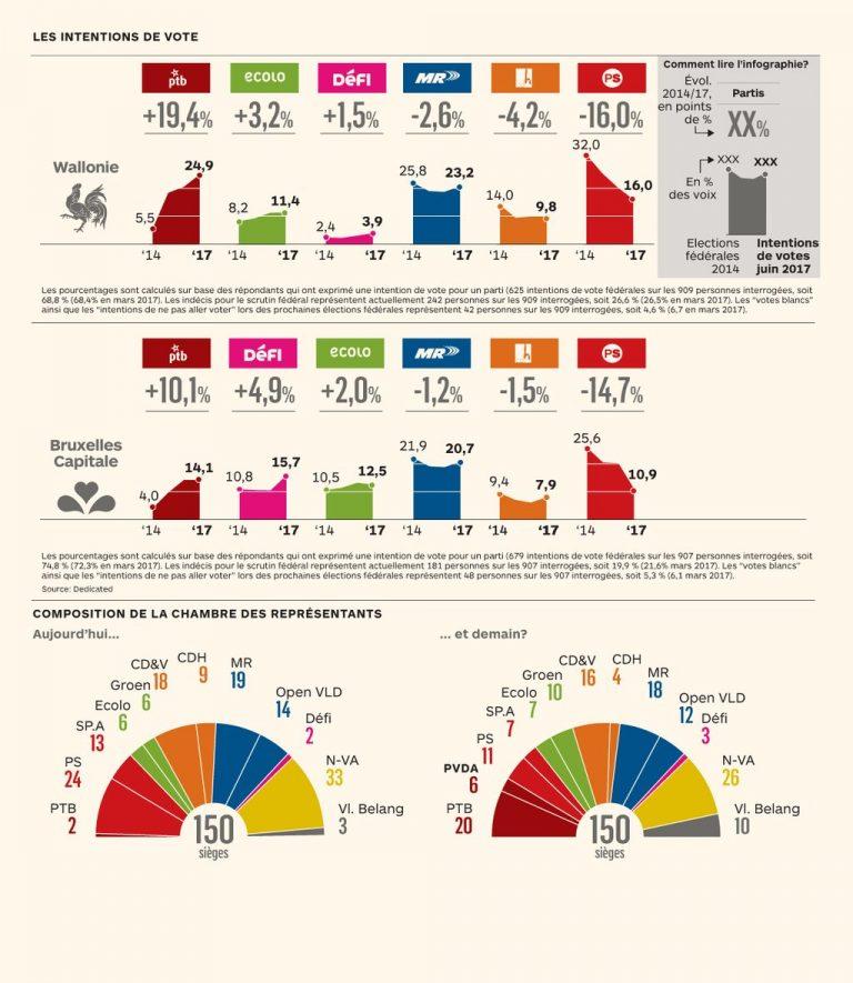 Bélgica: la izquierda 'radical' ganaría las elecciones. Descalabro del socialismo.