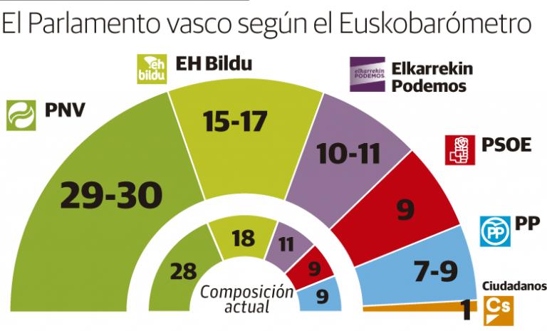 Euskobarómetro: El PNV se afianza