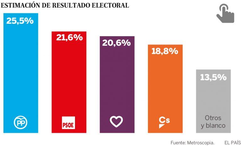 Metroscopia Julio: el PSOE pierde el «efecto Sánchez» mientras sube Podemos.