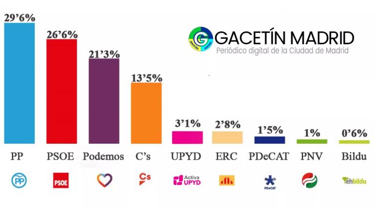 Gacetín de Madrid: UPyD incluso podría ser decisivo