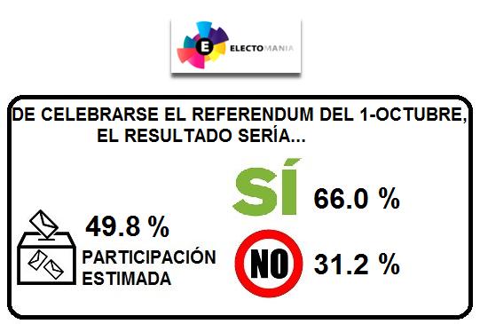Catalómetro 1-O: El «Sí» se destaca sobre el «No», pero la participación baja del 50%