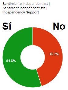 Catalómetro 1-O: Gran mayoría de votos para el sí, pero la participación sigue por debajo del 50%
