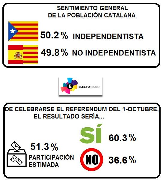 Tras los atentados Catalunya vira hacia el independentismo