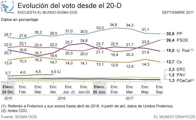 Sigma2 Septiembre: subidón del PSOE a costa de Ciudadanos y UP.