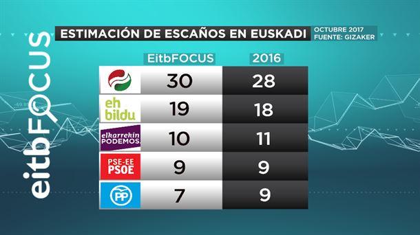 Eitb Focus: El PNV volvería a ganar en el País Vasco