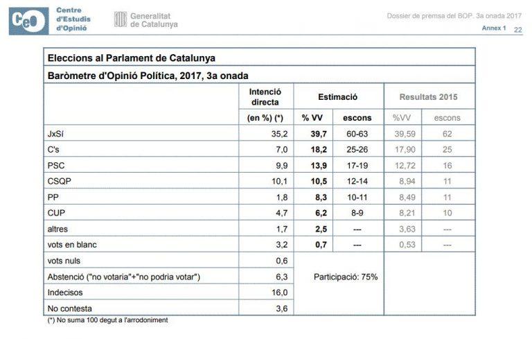 El independentismo sube, y sus partidos volverían a ganar en escaños según el CEO