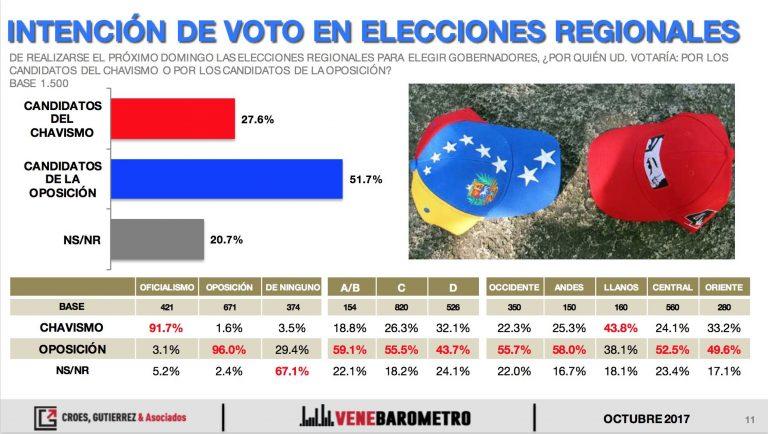 Venebarómetro: la oposición arrasaría en las regionales con el 52%.