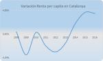 Renta Catalunya