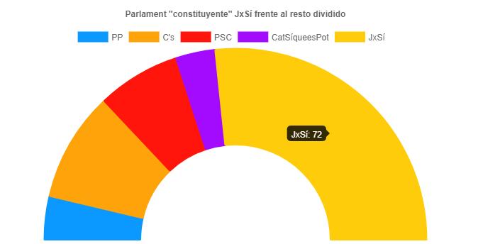Una candidatura unitaria independentista tendría mayoría en el Parlament
