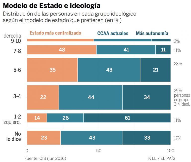 El País: La mayoría de españoles quiere un Estado como el actual o más descentralizado.
