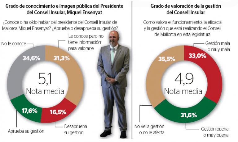 Mallorca: la mayoría de izquierdas, en la cuerda floja.