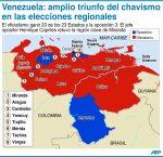 Venezuela: amplio triunfo del chavismo en elecciones regionales
