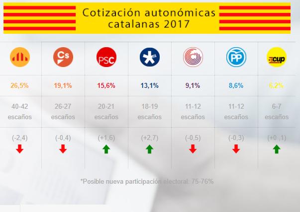 423d7df07 La estimación de Electocracia para Cataluña abre el abanico de ...