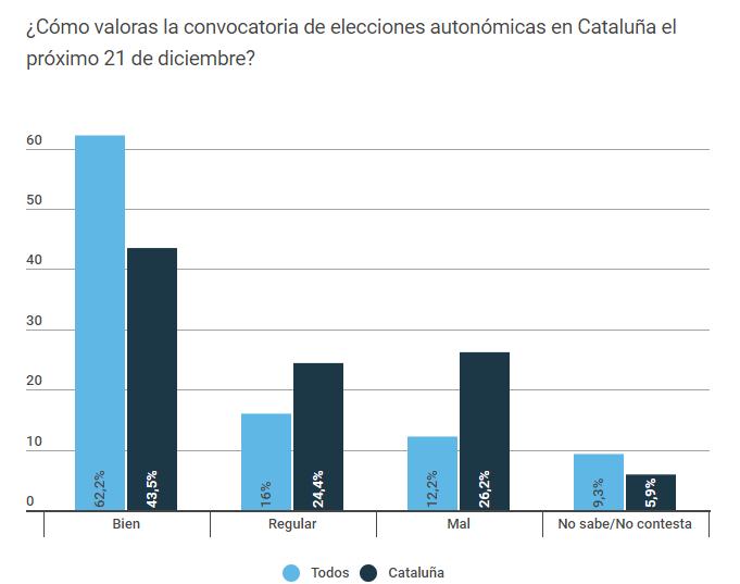 Los catalanes, divididos por la mitad ante la independencia,  según MyWord