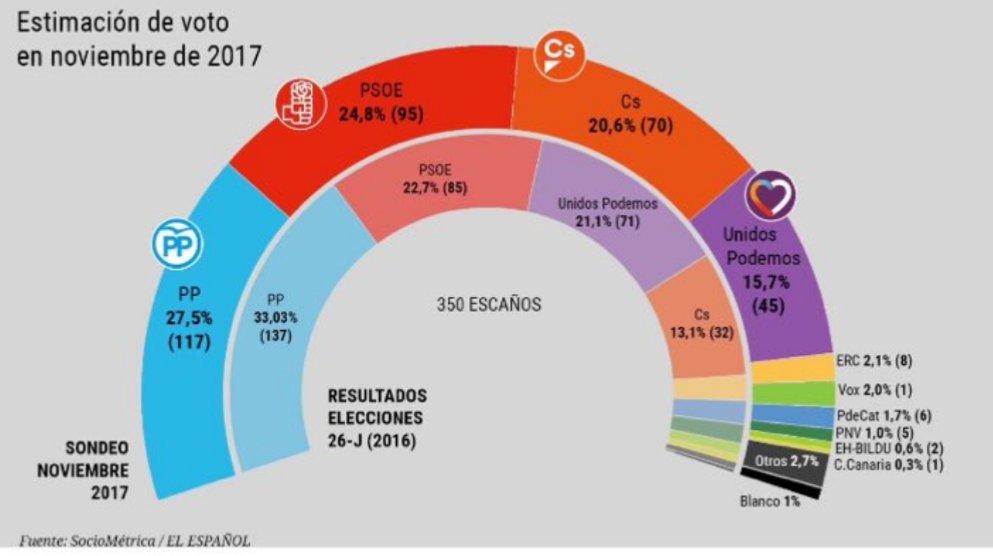 Vox entraría en según el Congreso según en Sociométrica El Español – Electomanía 882251