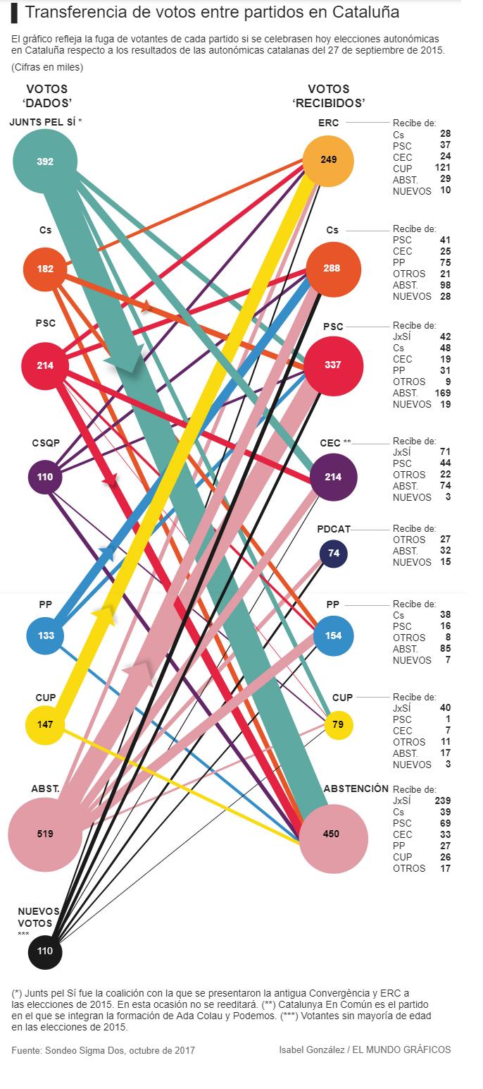 Cataluña según Sigma Dos: trasvases múltiples de votos