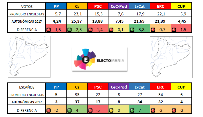 21-D: ¿Con qué partidos se equivocaron las encuestas en Cataluña?