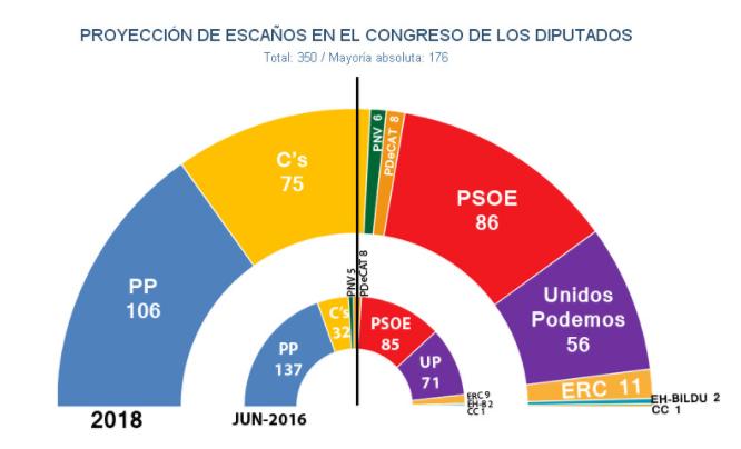 Estimación Jaime Miquel: Ciudadanos acecha al PSOE y el PSOE se acerca al PP