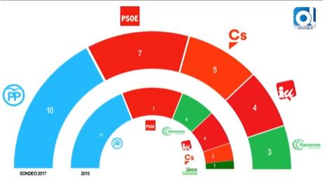 La subida de Ciudadanos le da la llave del gobierno de Córdoba, según andaluciainformacion.es