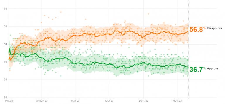 La aprobación de Trump vuelve a mínimos