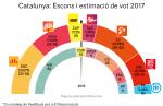 enquesta-eleccions-catalunya-21-d-2a-ca