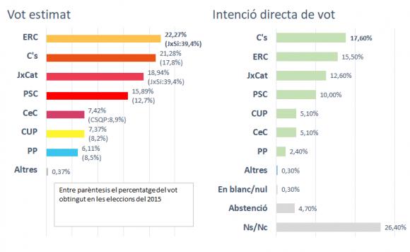 enquesta-eleccions-catalunya-21-d-3c-ca-