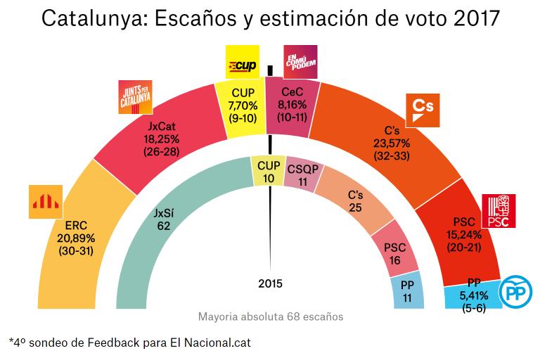 Tracking Elnacional.cat (IV). Gana Ciudadanos; la mayoría independentista, amenazada