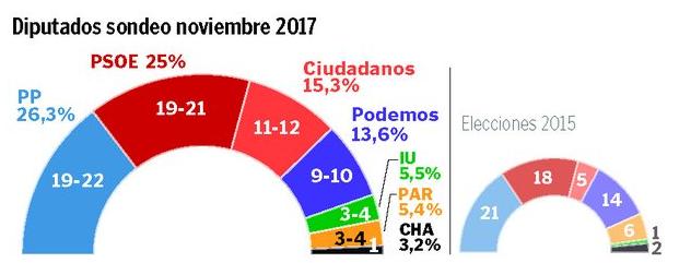 Heraldo para Aragón: Subidas de Ciudadanos y PSOE. Bajada de Podemos
