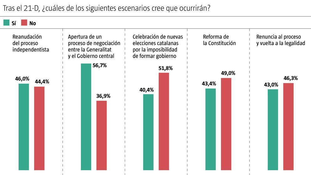 Según GAD3, los catalanes creen que tras el 21-D se encontrará ...