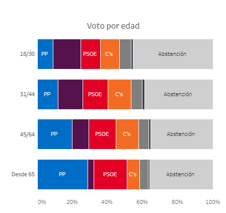Celeste-Tel: IDVs, voto por edades y otros datos