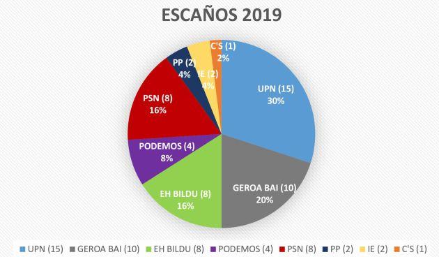 Barómetro Navarra InPactos: baja Podemos