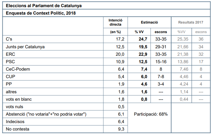 CEO Catalunya: el bloque independentista ganaría, pero hay menos partidarios de la independencia