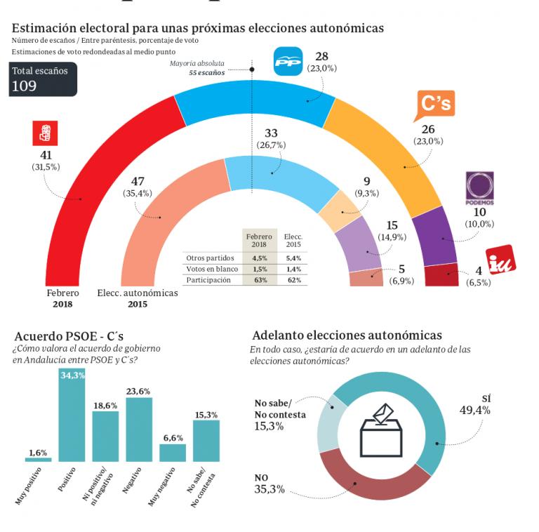 Andalucia (GAD3): Ciudadanos alcanza al PP y juntos estarían a un escaño de la mayoría.