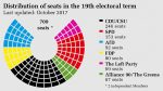 distribution_of_seats