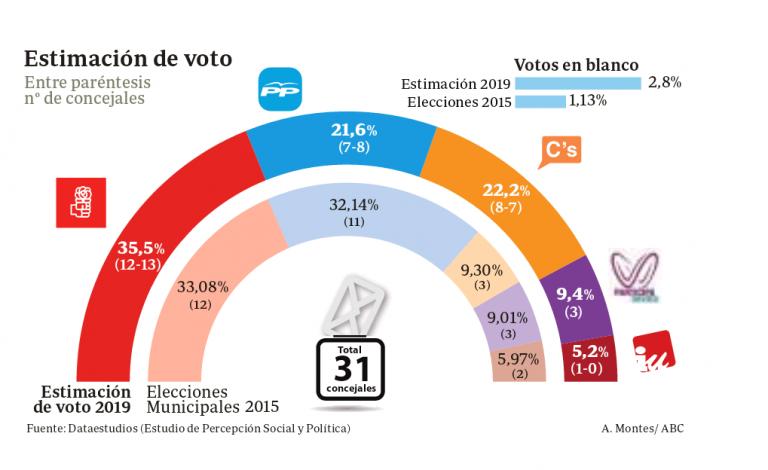 Sevilla: sorpasso de Ciudadanos al PP, que queda tercero.