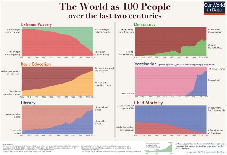 El gráfico más famoso del mundo es optimista