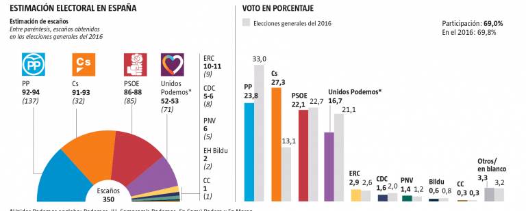 GAD3 La Vanguardia: Ciudadanos supera al PP por 3.5 puntos