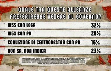Italia duda sobre la coalición que la gobernará