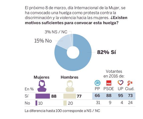 Metroscopia: los españoles creen que sí había motivos para la huelga del 8-M