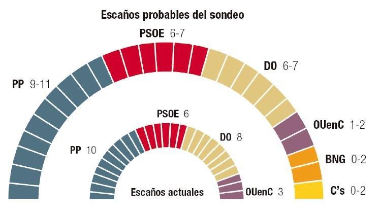 Orense: la marca de Podemos se desploma y roza quedarse sin concejales.