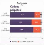 pena-de-muerte-vs-cadena-perpetua_still_tmp