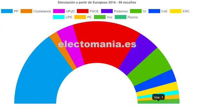 Europeas: la salida de UK facilitaría la entrada de Vox / PACMA en el europarlamento.