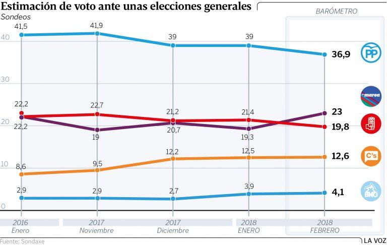 Sondaxe generales en Galicia: En Marea supera al PSOE. Ciudadanos no despega.