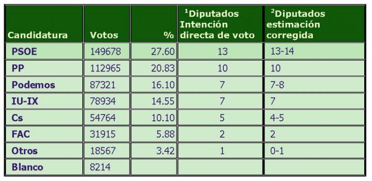 SYM para Asturias: menos cambios que en otras comunidades