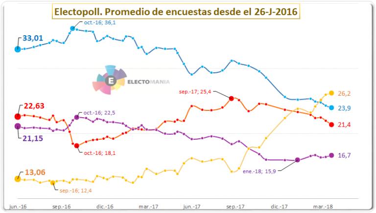 Encuestas nacionales - Página 3 20180403electopoll-768x436