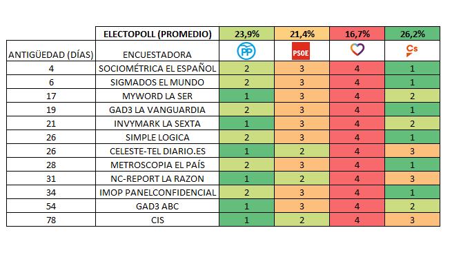 Encuestas nacionales - Página 3 20180403encuestadoras