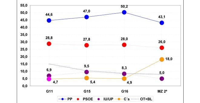 El PP pierde la mayoría absoluta entre los pensionistas, según Miquel (Público)