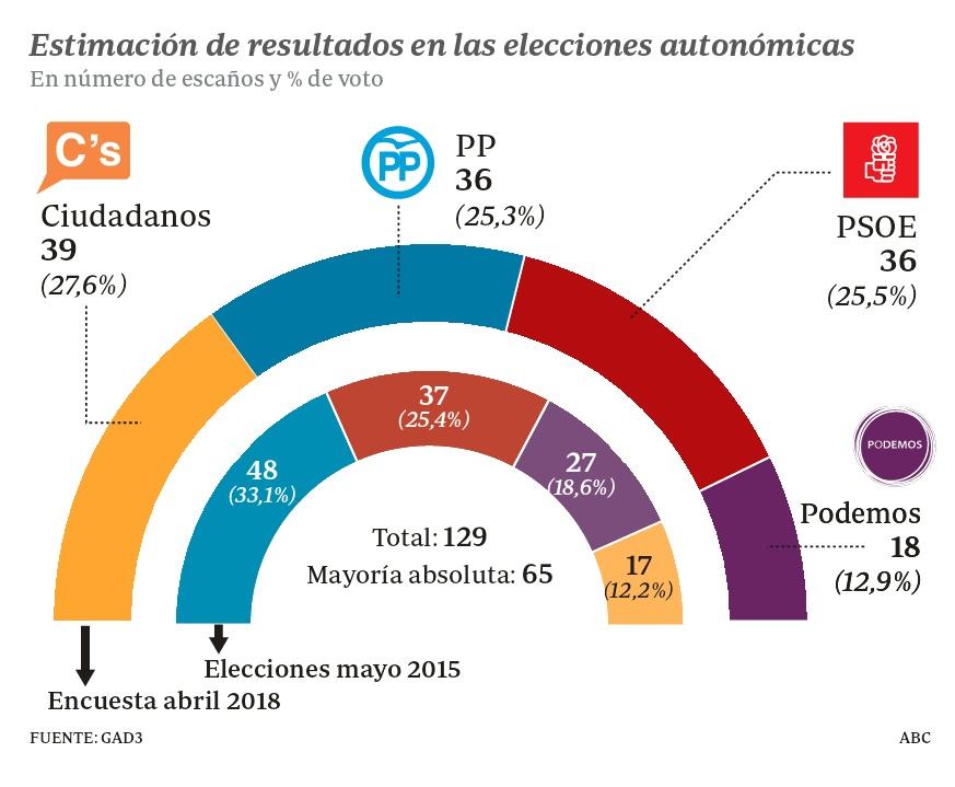 Encuestas para la Comunidad de Madrid IMG_20180429_232724